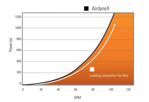 ADX-watt-chart-airdyne